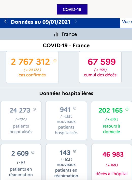 法国新冠肺炎确诊病例累计2767312例