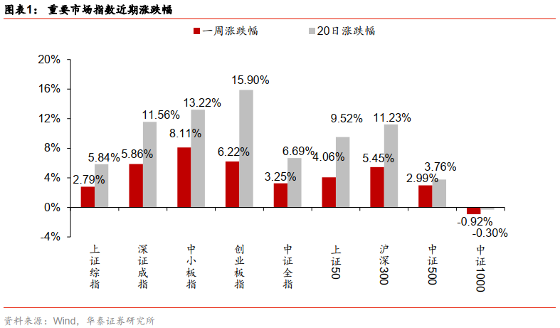 【华泰金工林晓明团队】盈利成长质量出色,小市值回撤——华泰金工因子跟踪周报20210109