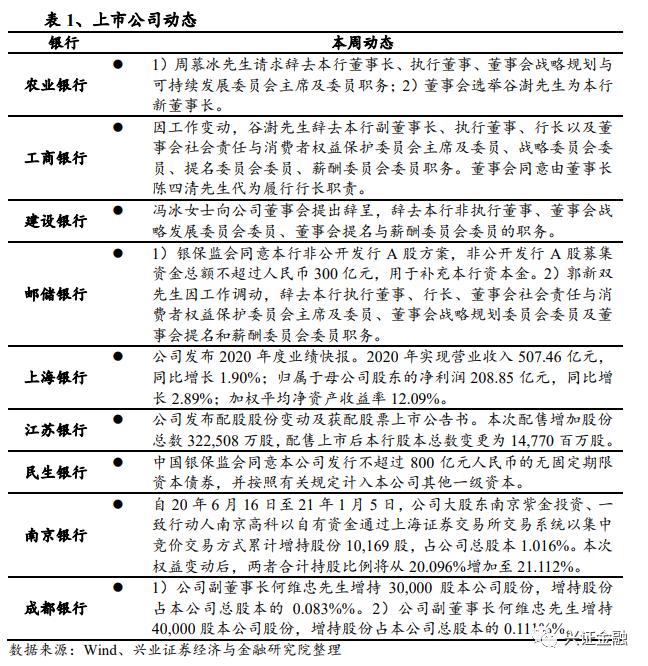 【兴证金融 傅慧芳】银行业周报(210104-210110):首份业绩快报大超预期,政策引导银行提质增效