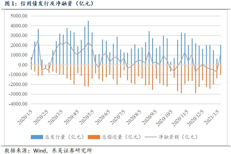 【东吴固收李勇·信用债周报】信用债收益率总体下降,信用利差收窄(2021年第2期)