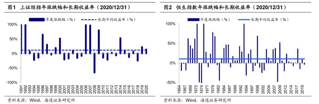 【海通策略】市场三大预期及可能变数(荀玉根、吴信坤)