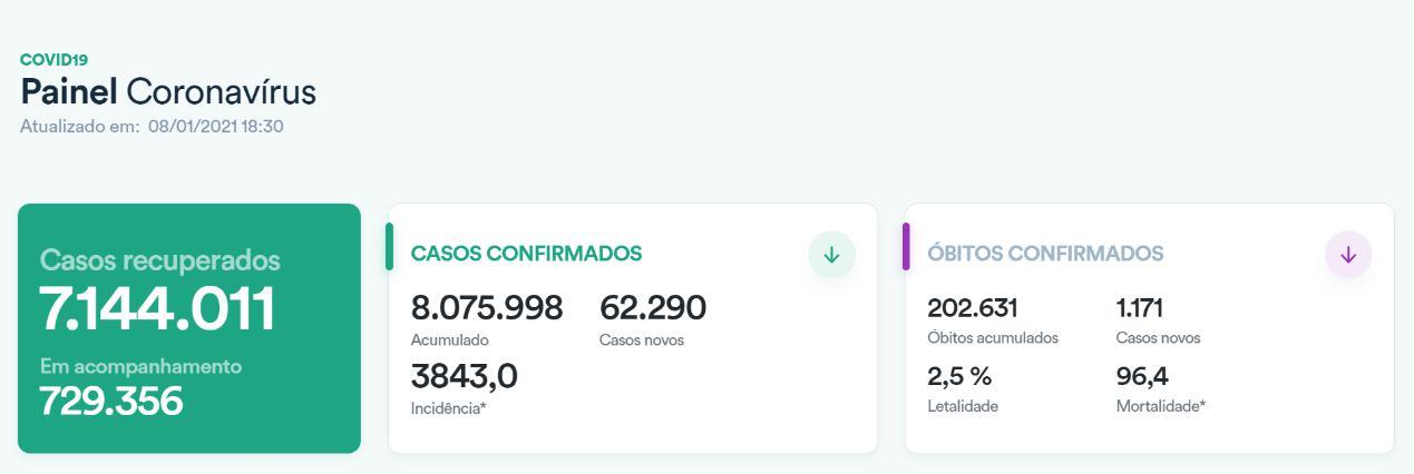 巴西累计新冠肺炎确诊病例超807万例