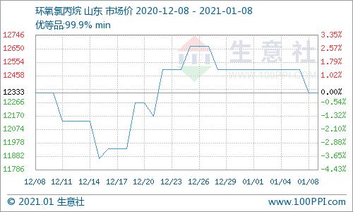 生意社:本周环氧氯丙烷市场弱势运行(1.4-1.8)