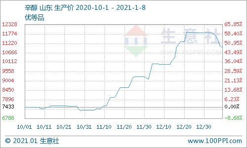 生意社:本周山东辛醇价格下跌(1.4-1.8)