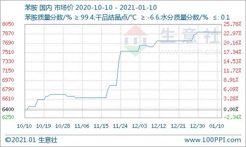 生意社:本周苯胺价格挺稳(2021年1月4日-1月10日)