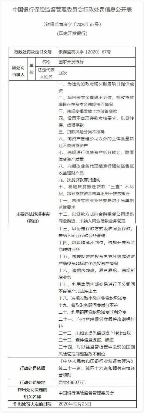 国家开发银行24宗违法遭罚4880万 案件信息迟报瞒