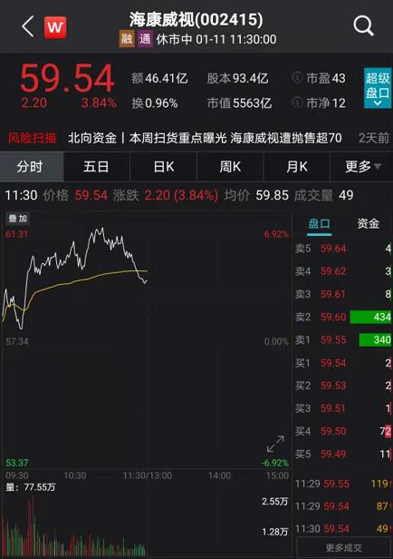 万亿茅台强势翻红:A股核心资产猛刷新高 大白马到底有没有泡沫化