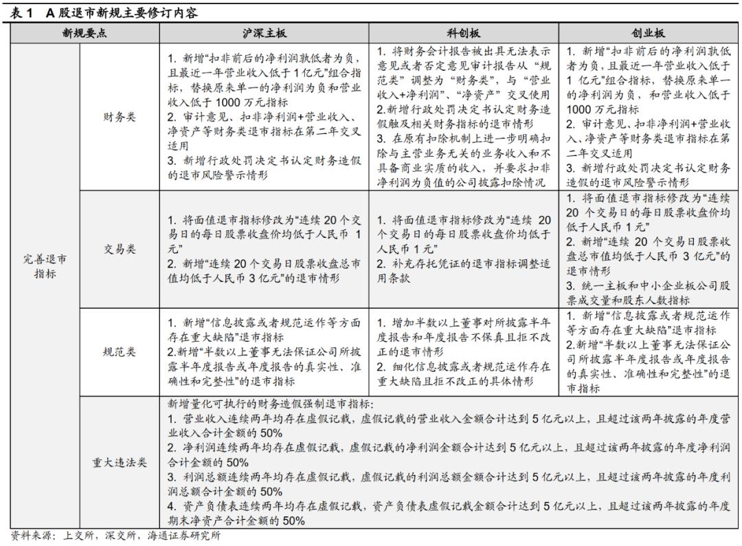 【海通策略】退市制度改革加快A股优胜劣汰
