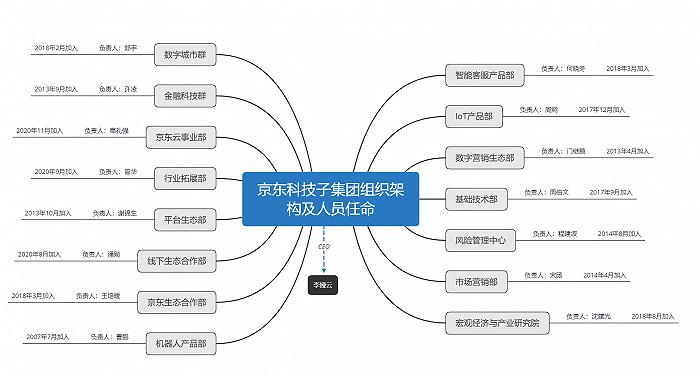 """京东数科""""变身""""京东科技子集团,新设15大事业群与负责人全披露"""