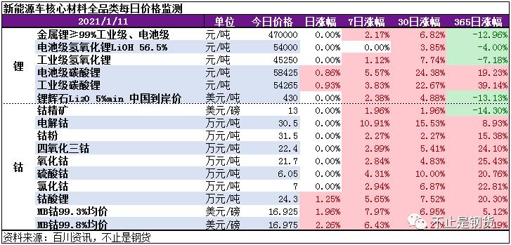 钴锂1月11日监测:电池级碳酸锂再涨0.9%,大厂短期基