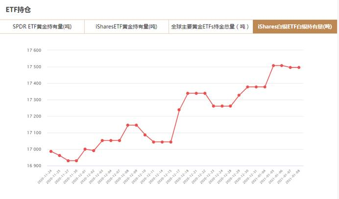 iShares白银ETF1月8日白银持有量与上一交易日持平