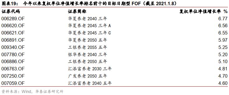【华泰金工林晓明团队】本周嘉实新发稳健型目标风险FOF——华泰金工FOF投资周报20210110