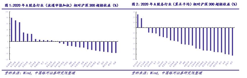 【银河总量刘丹】资产配置专题报告:经济结构重塑,2021年开局A股市场高分化持续