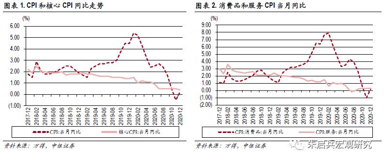 【中银宏观:12月通胀点评】通胀涨幅超预期