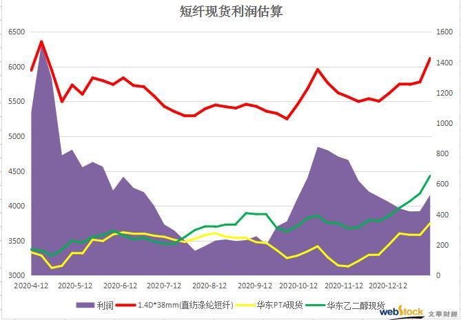 短纤现货急涨 利润回升一个月最高水平