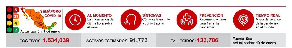 墨西哥新增新冠肺炎确诊病例10003例 累计1534039例