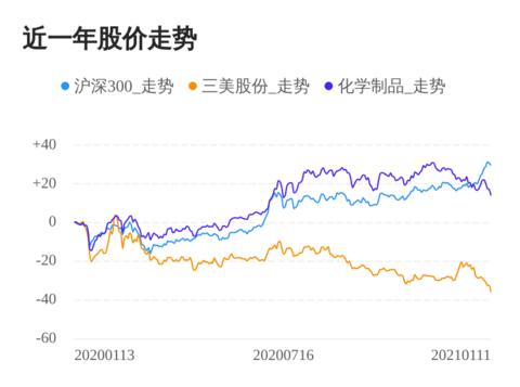 三美股份01月11日继续下跌,股价创历史新低