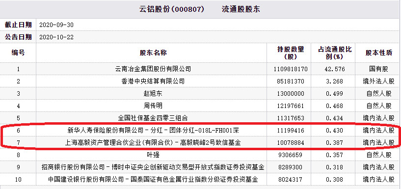 云铝股份跌停 新华保险高毅资产等为前十大流通股东