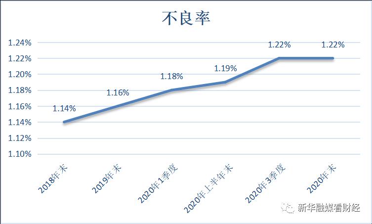 上海银行不良贷款率三连升,2020年收15张罚单内控管