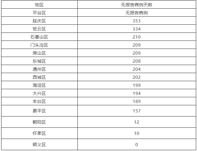 北京1月10日新增1例本地确诊病例和4例无症状感染者 治愈出院1例图片