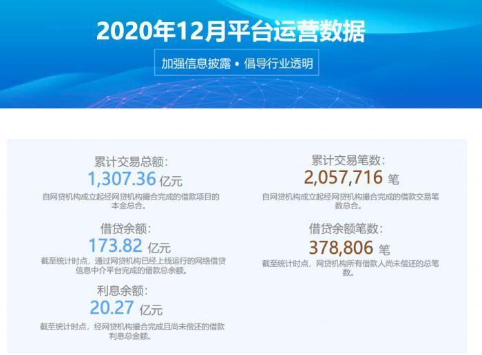 宜人金科宣布停止P2P业务 在贷余额174亿元