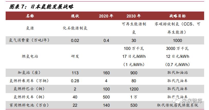 """氢能源行业深度报告:""""氢能时代""""大幕拉开"""
