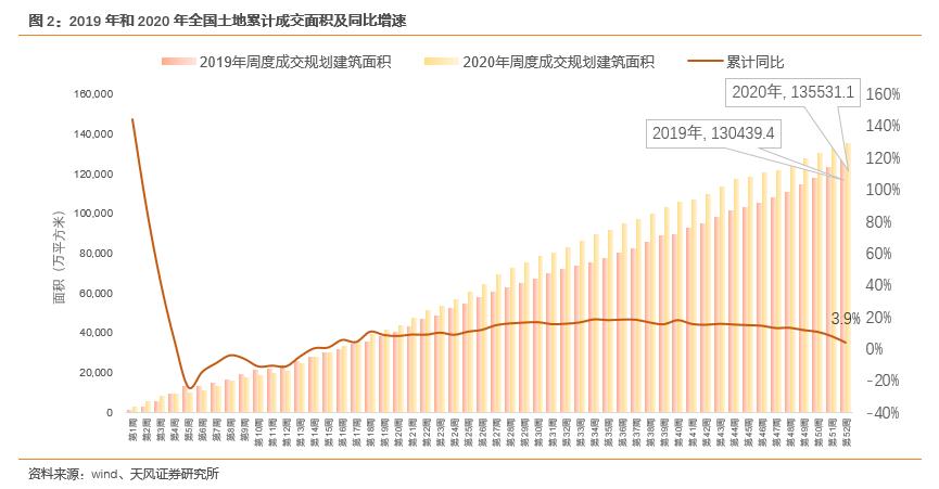 【天风地产|2020土地市场回顾】市场规模稳定增长,供需关系趋向平衡