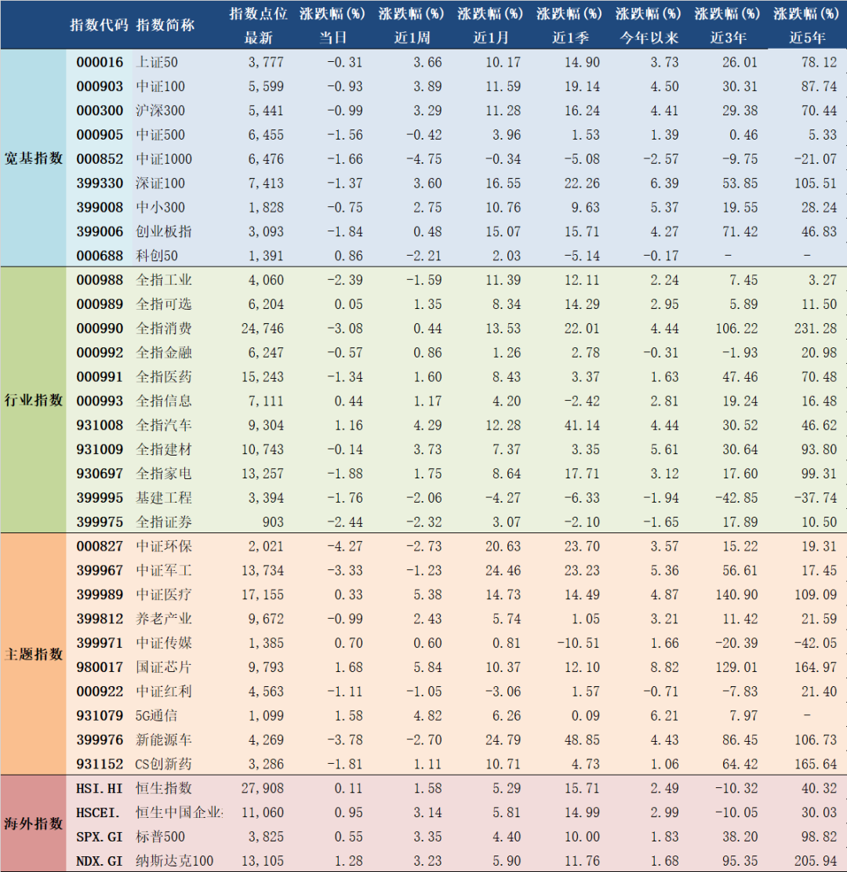 2021年1月11日A股主要指数估值表
