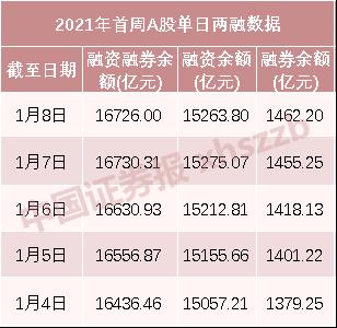 """创近5年新高:新年首周融资客净买入超440亿 """"杀向""""三大赛道"""