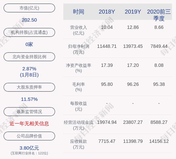 泛微网络:拟以7361万元转让上海市数字证书认证中心有限公司5.45%的股权