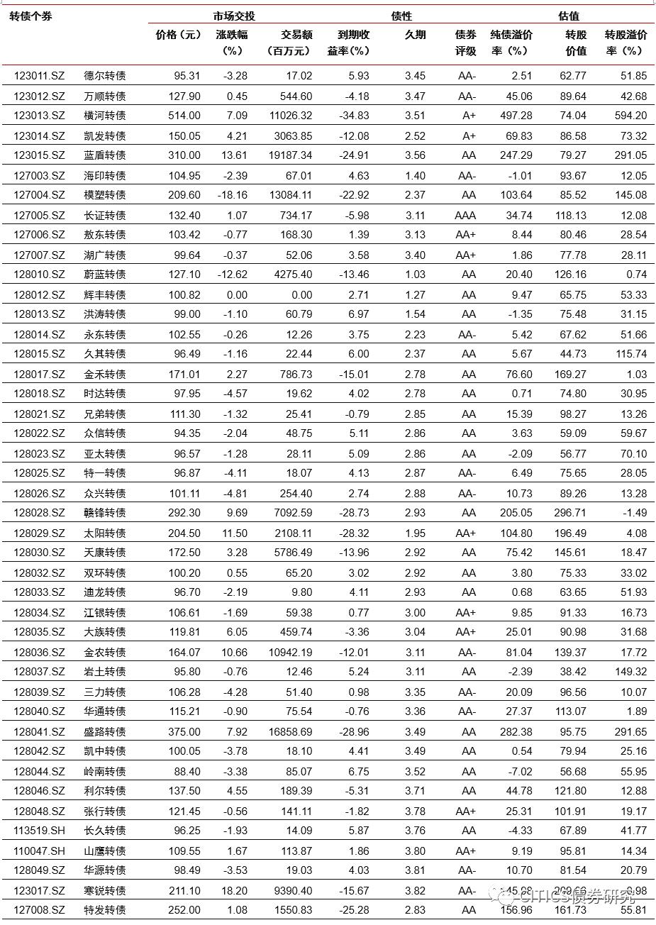 【可转债周报】趋势下的再均衡