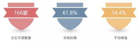 最新排名:2020房企销售百亿榜单新增14家 碧桂园蝉联冠军