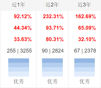 """火爆星期一:半天三只新基""""售罄"""" 年内募集规模料冲破1500亿"""