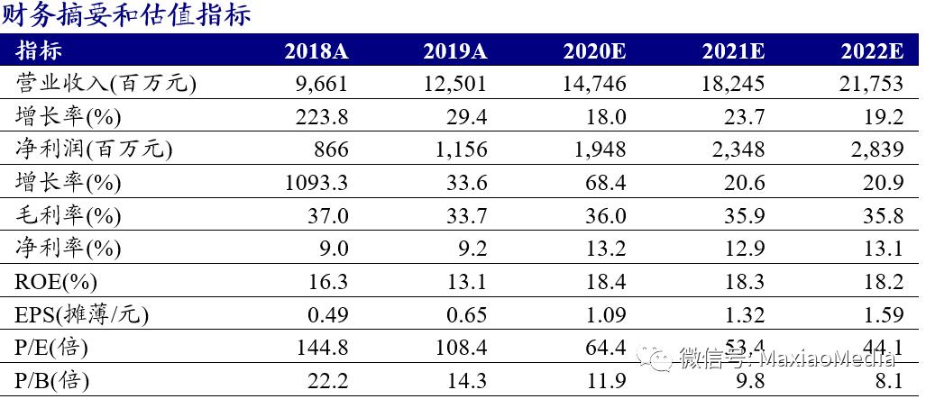 【新时代传媒马笑】芒果超媒(300413.SZ):20年业绩预增超60%会员同增99.28%,21年小芒启航公司将再上新台阶