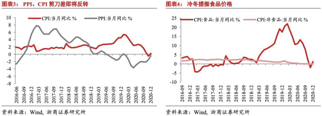 【浙商宏观||李超】12月通胀数据:PPI环比创两年内新高
