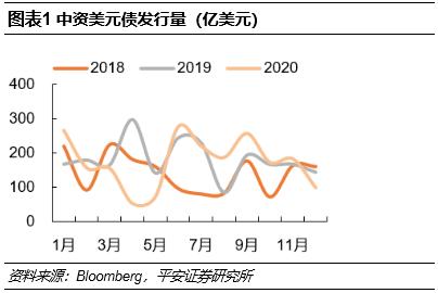 【平安固收】2021年中资美元债市场年度策略与展望