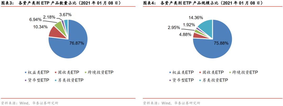 【华泰金工林晓明团队】南方新能源ETF将于14日起发售——ETP与量化基金周报20210111