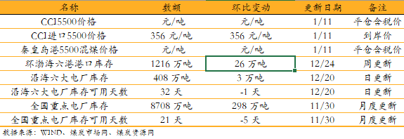 【安信环保公用邵琳琳团队】日报0111:2020年陕西1/5用电量来自可再生能源