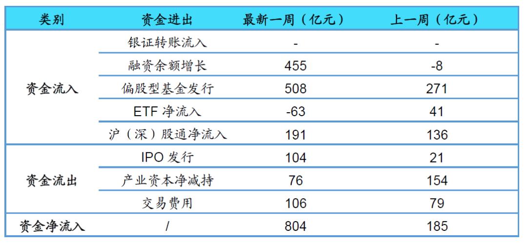 【海通立体策略】上周资金净流入804亿元(荀玉根、