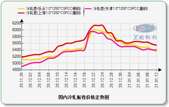 兰格冷轧板卷日盘点(1.12):价格弱势下跌 整体成交较弱