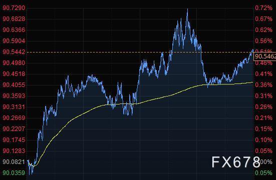 1月12日财经早餐:美元创9月以来最大三天涨幅,商品货币大跌,黄金从六周低位反弹26美元