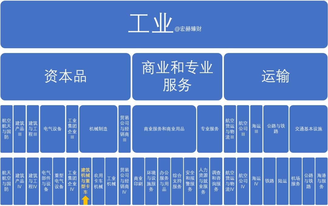 """【GICS行业巡礼】51家""""建筑机械与重型卡车""""行业沪深港上市公司初筛选"""