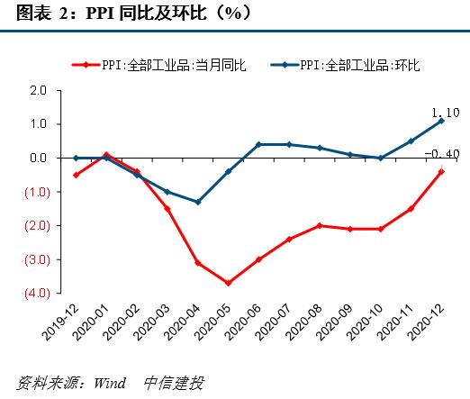 【中信建投 宏观】季节、大宗品因素带动价格明显改善——12月物价数据点评