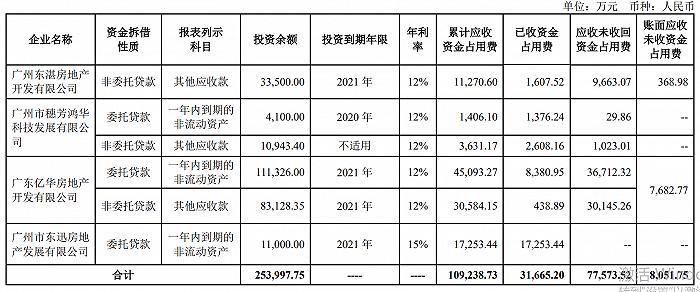 对外资金无法收回 珠江实业25亿资金拆借拆出大窟窿