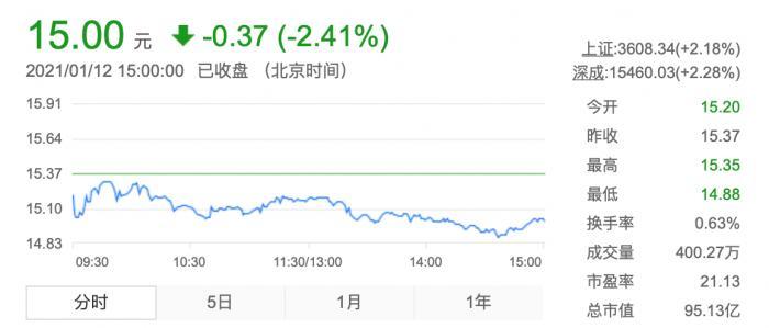 《小红花》票房超10亿 出品方横店影视股价缘何跌跌不休?