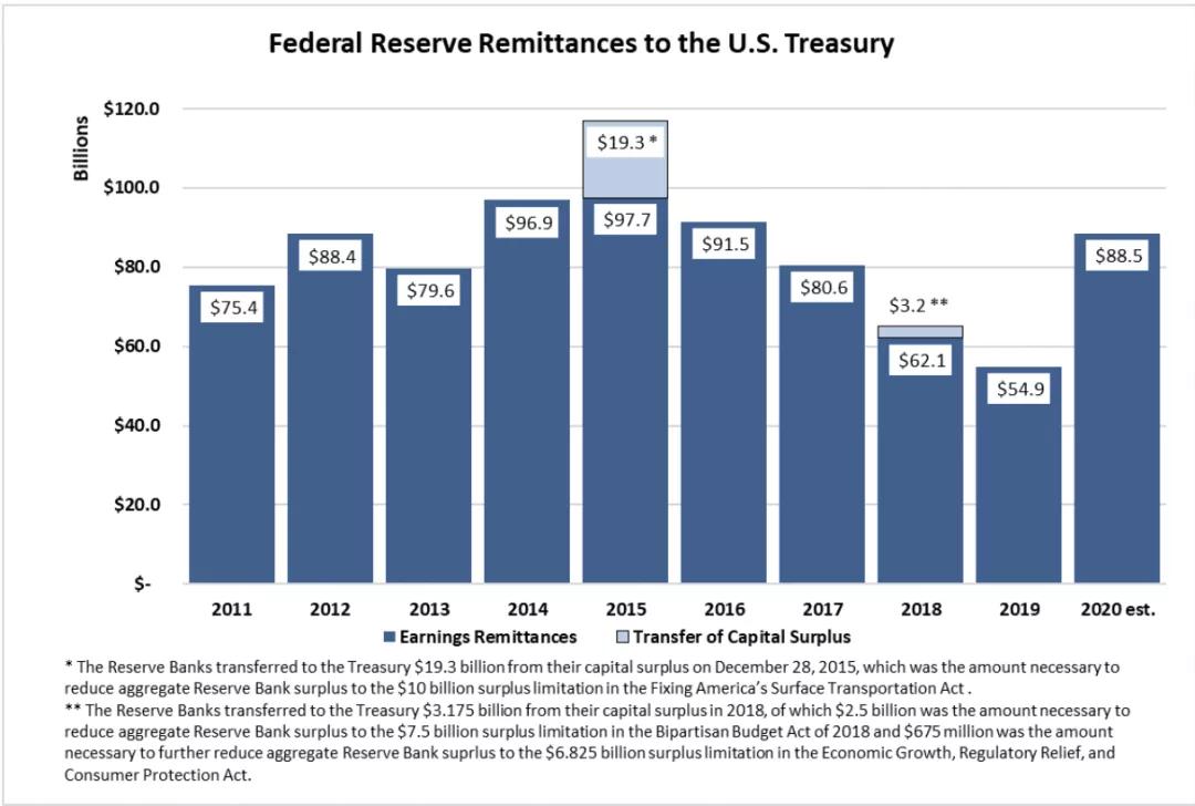 美联储去年赚翻了!向财政部上缴利润885亿美元