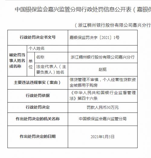 信贷业务再度违规 浙江稠州银行领年内首罚
