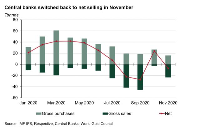 黄金大跌的元凶找到了?这两家央行悄悄抛售23.3吨黄金 全球央行一年内三次成为净卖家