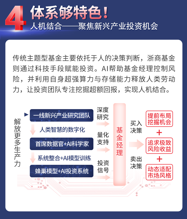 【开年巨献】双五星基金经理掌舵,浙商智选经济动能混合基金1月18日正式启航!