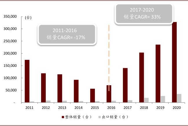 中金 | 工程机械:全球竞争力提升+行业周期弱化,估值扩张通道开启